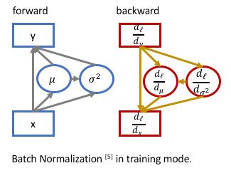 Implementing Synchronized Multi-GPU Batch Normalization — Encoding
