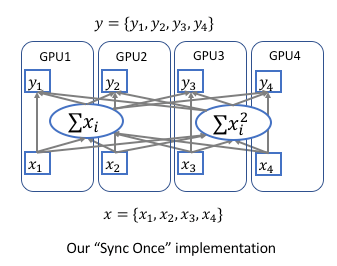 Implementing Synchronized Multi-GPU Batch Normalization — Encoding
